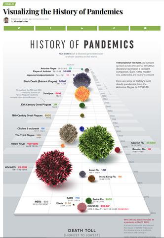 Visualizing the History of Pandemics.jpg